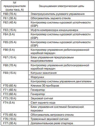 Таблица цепи предохранителей