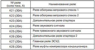 Таблица с обозначениями реле